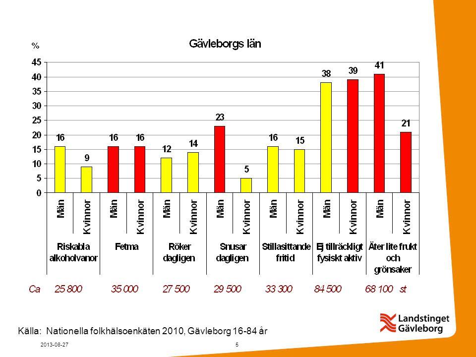 Källa: Nationella folkhälsoenkäten 2010, Gävleborg 16-84 år