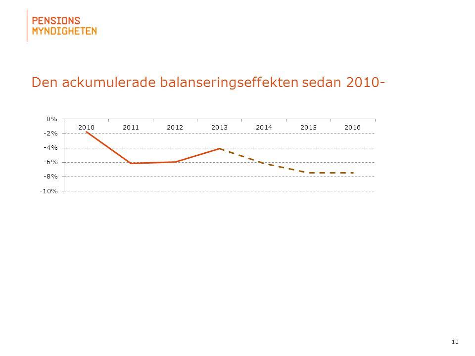 Den ackumulerade balanseringseffekten sedan 2010-