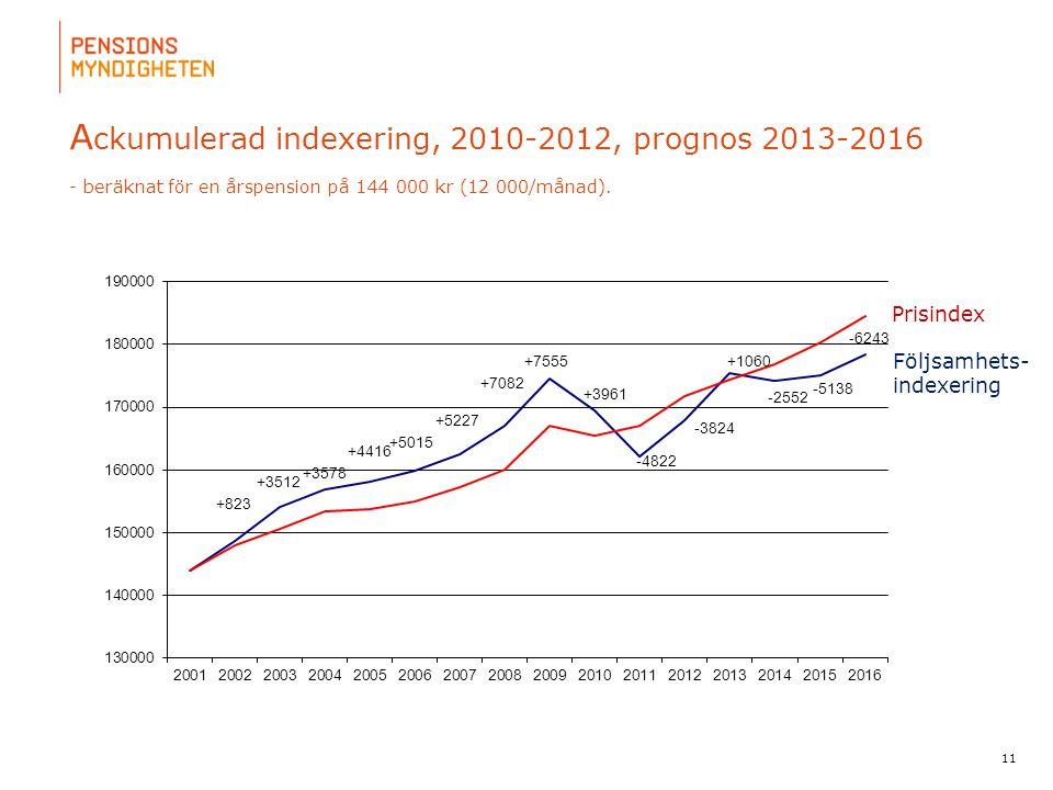 Ackumulerad indexering, 2010-2012, prognos 2013-2016 - beräknat för en årspension på 144 000 kr (12 000/månad).