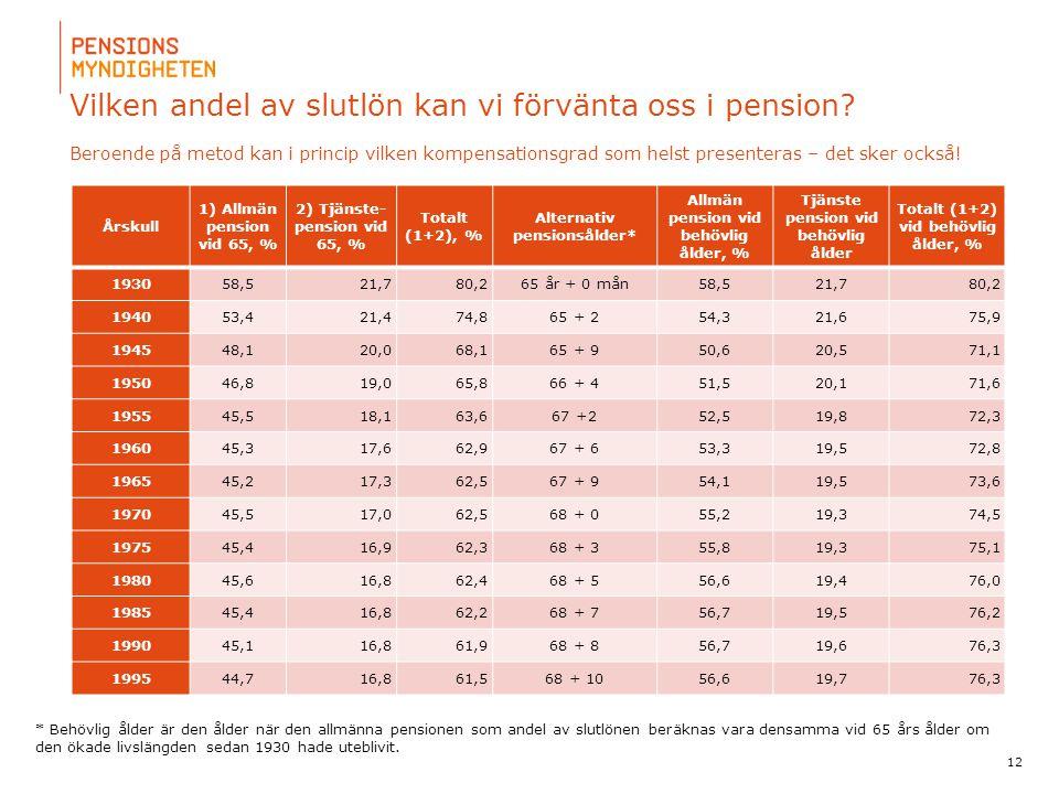 Vilken andel av slutlön kan vi förvänta oss i pension