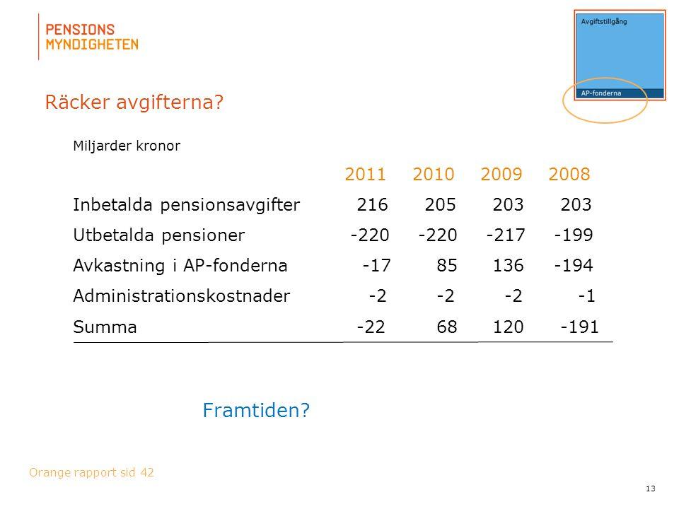 Räcker avgifterna Framtiden 2011 2010 2009 2008