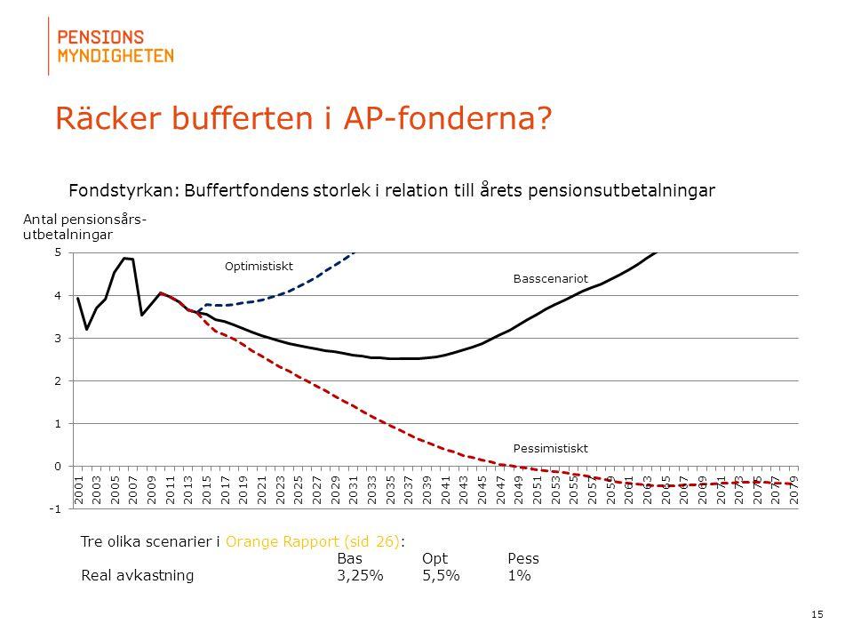 Räcker bufferten i AP-fonderna