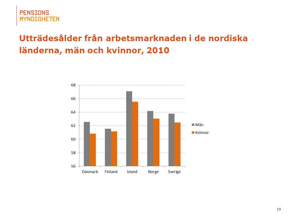 Utträdesålder från arbetsmarknaden i de nordiska länderna, män och kvinnor, 2010