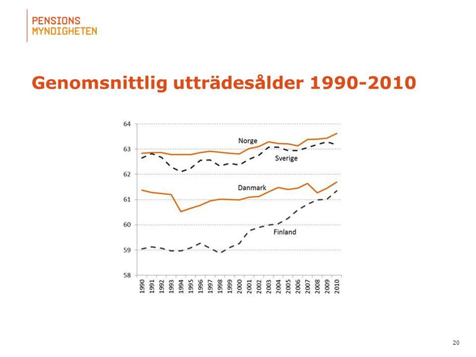 Genomsnittlig utträdesålder 1990-2010
