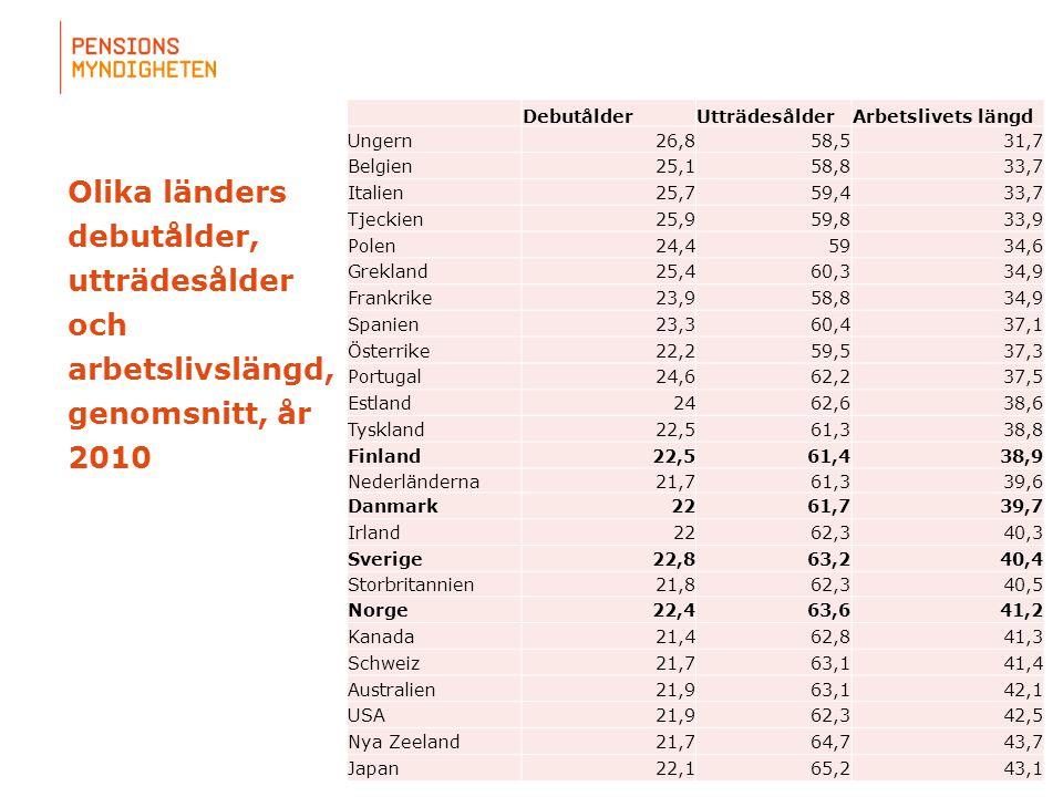 Debutålder Utträdesålder. Arbetslivets längd. Ungern. 26,8. 58,5. 31,7. Belgien. 25,1. 58,8.