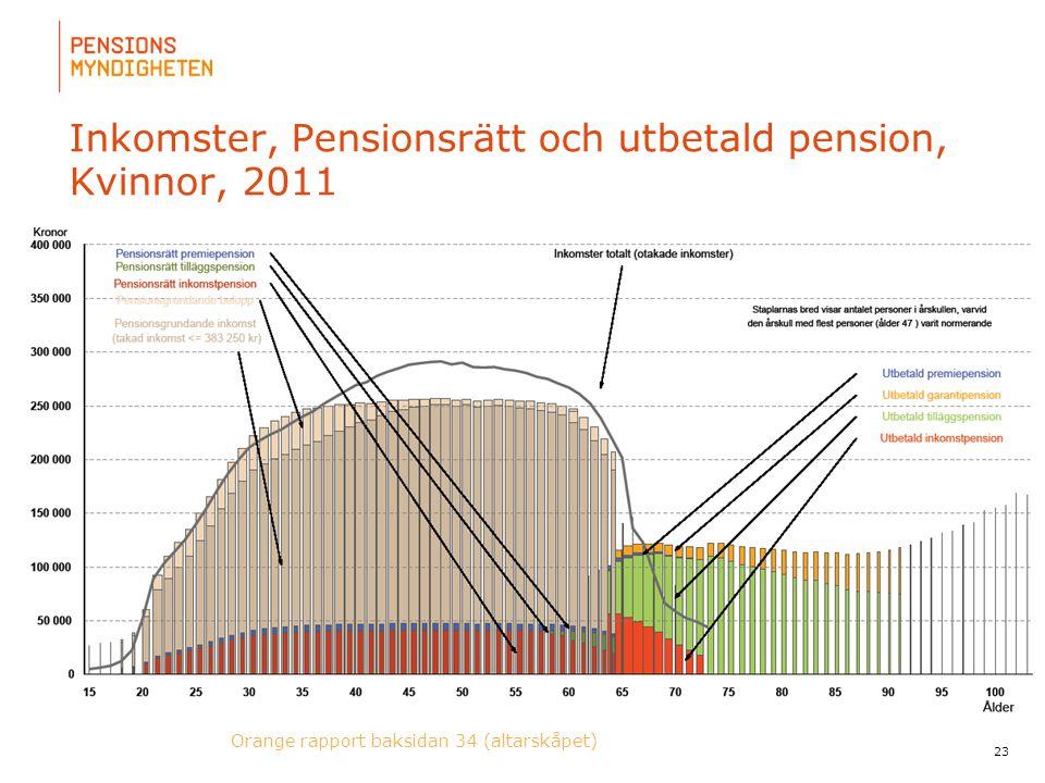 Inkomster, Pensionsrätt och utbetald pension, Kvinnor, 2011