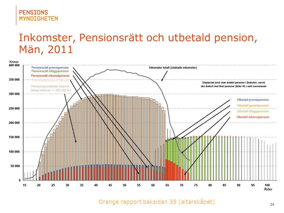Inkomster, Pensionsrätt och utbetald pension, Män, 2011