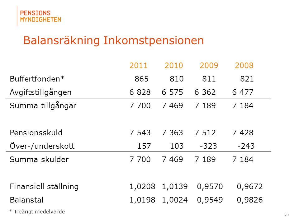 Balansräkning Inkomstpensionen