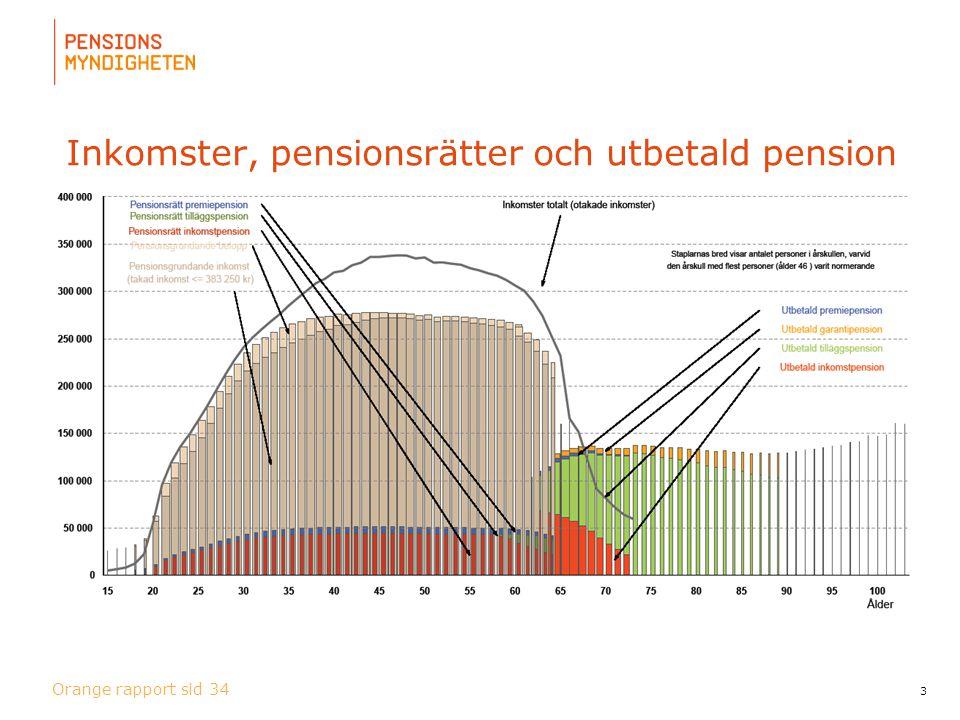 Inkomster, pensionsrätter och utbetald pension