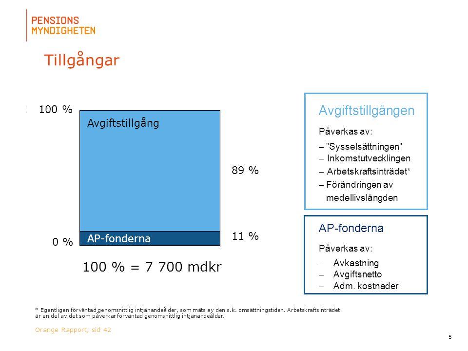 Tillgångar Avgiftstillgången 100 % = 7 700 mdkr AP-fonderna 100 %