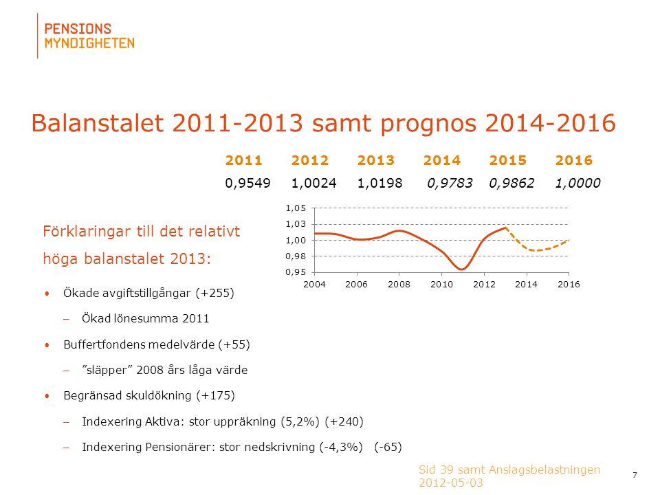 Balanstalet 2011-2013 samt prognos 2014-2016