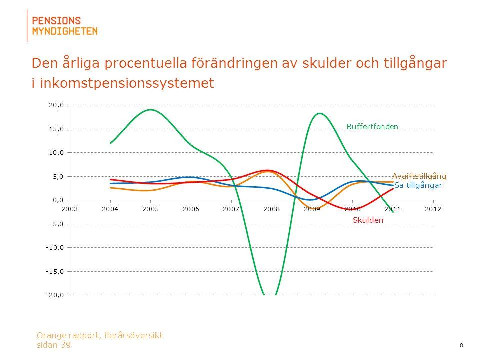 Den årliga procentuella förändringen av skulder och tillgångar i inkomstpensionssystemet