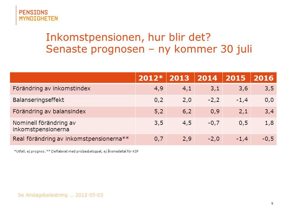 Inkomstpensionen, hur blir det Senaste prognosen – ny kommer 30 juli