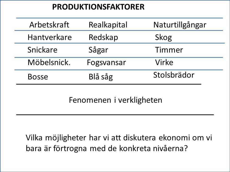 PRODUKTIONSFAKTORER Arbetskraft. Realkapital. Naturtillgångar. Hantverkare. Redskap. Skog. Snickare.