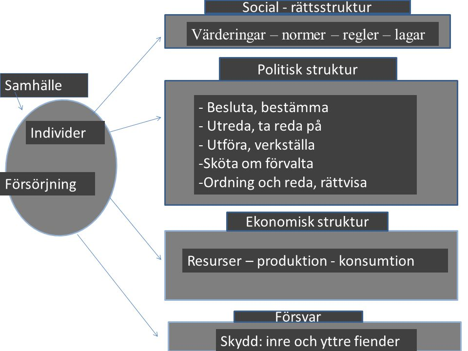 Social - rättsstruktur