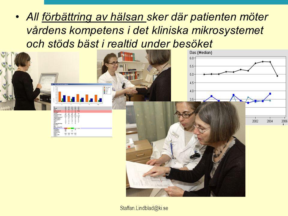 All förbättring av hälsan sker där patienten möter vårdens kompetens i det kliniska mikrosystemet och stöds bäst i realtid under besöket