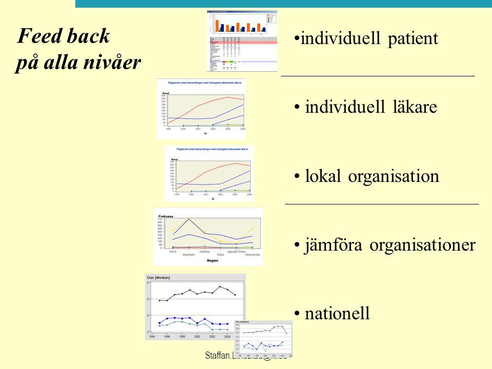 Feed back på alla nivåer individuell patient individuell läkare