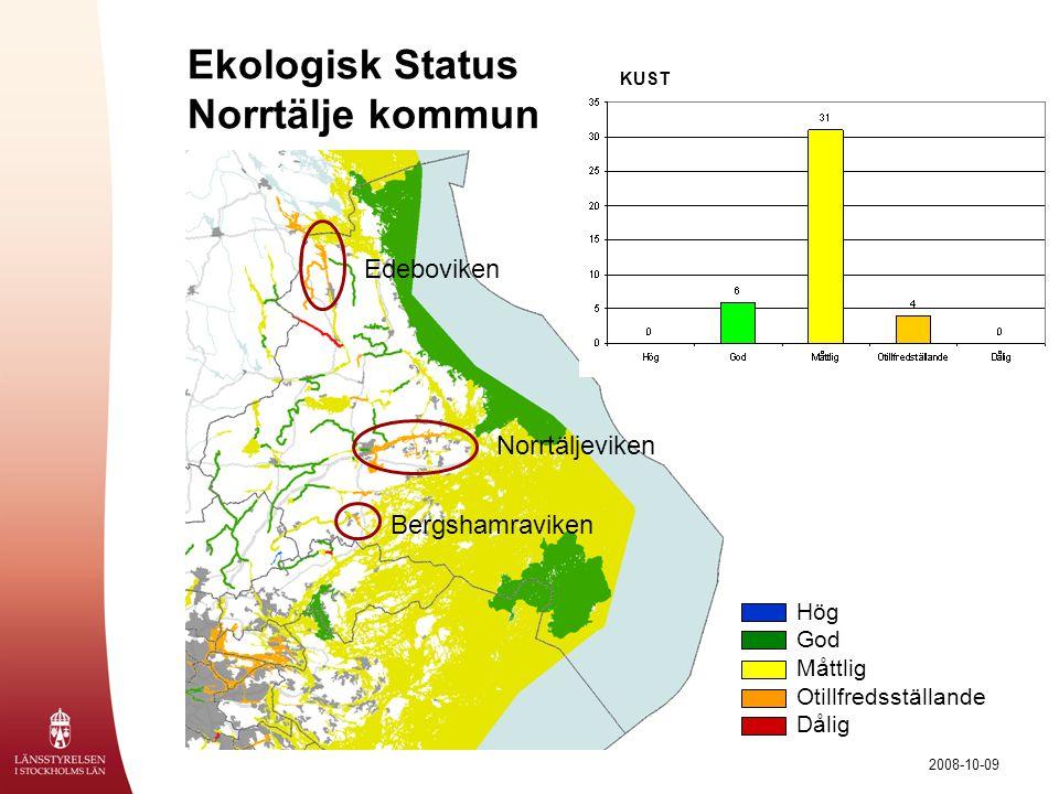 Ekologisk Status Norrtälje kommun