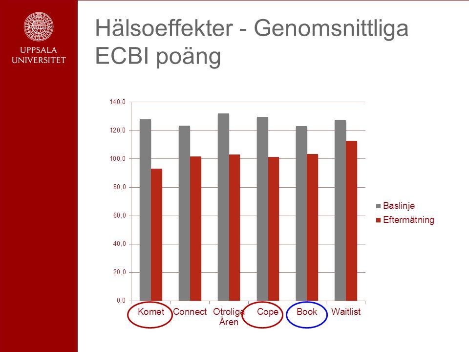 Hälsoeffekter - Genomsnittliga ECBI poäng