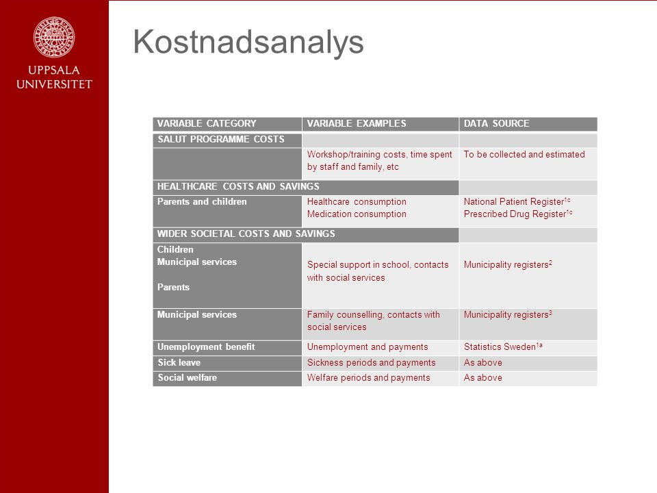 Kostnadsanalys VARIABLE CATEGORY VARIABLE EXAMPLES DATA SOURCE