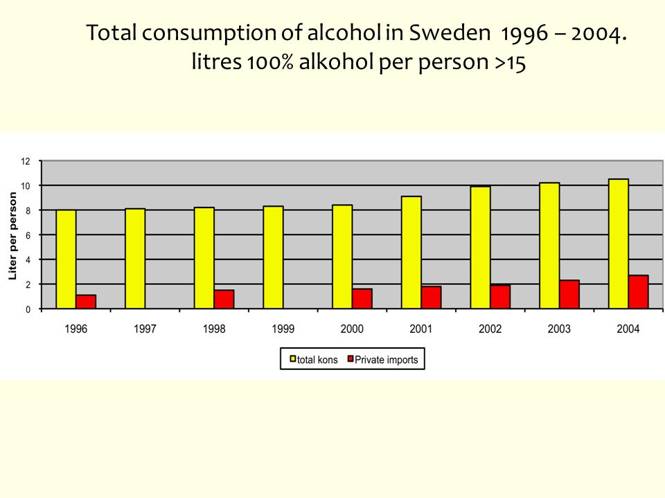 Total consumption of alcohol in Sweden 1996 – 2004.