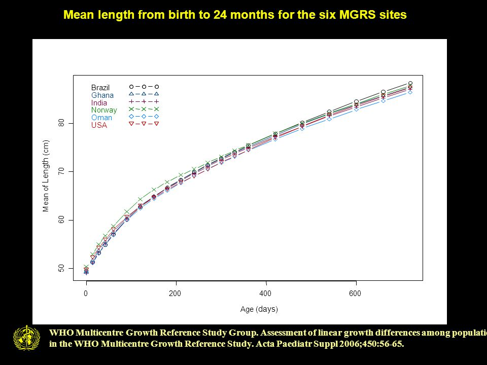 Mean length from birth to 24 months for the six MGRS sites