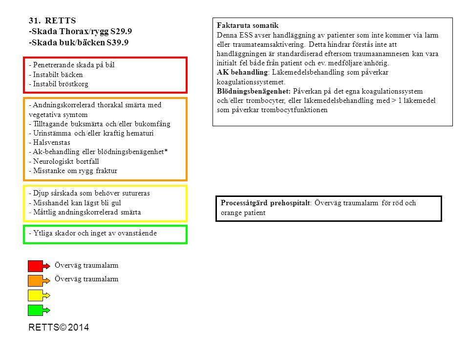 31. RETTS Skada Thorax/rygg S29.9 Skada buk/bäcken S39.9 RETTS© 2014