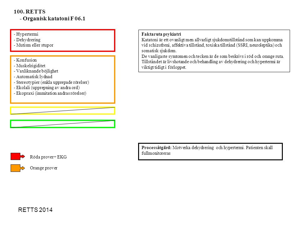 100. RETTS - Organisk katatoni F 06.1 RETTS 2014 - Hypertermi