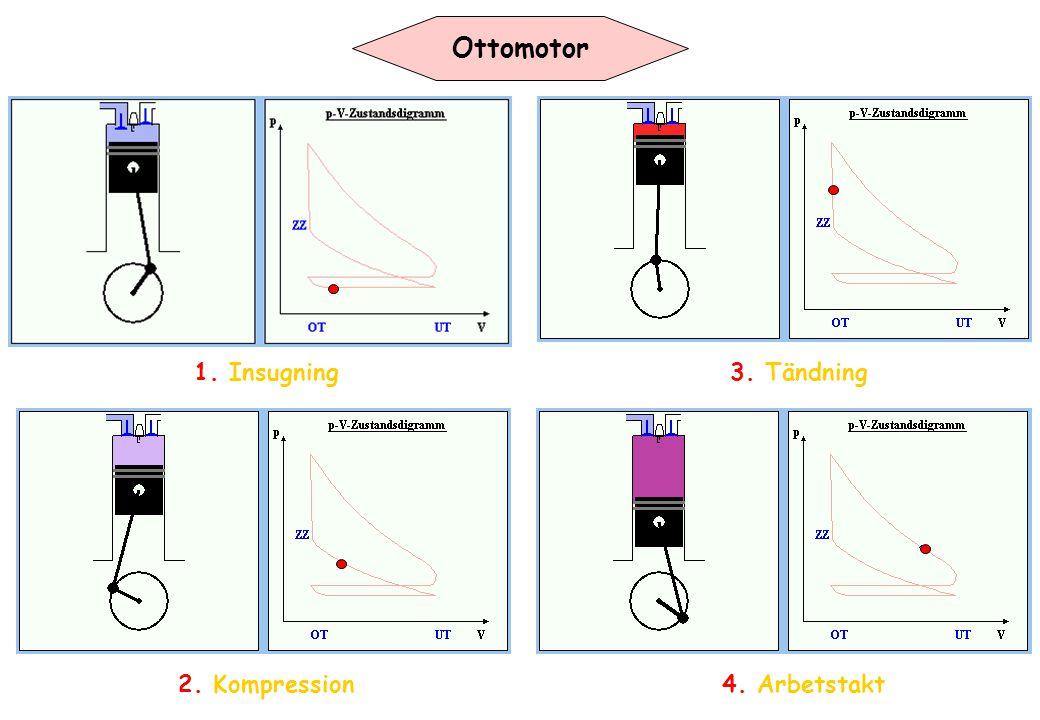 Ottomotor 1. Insugning 3. Tändning 2. Kompression 4. Arbetstakt