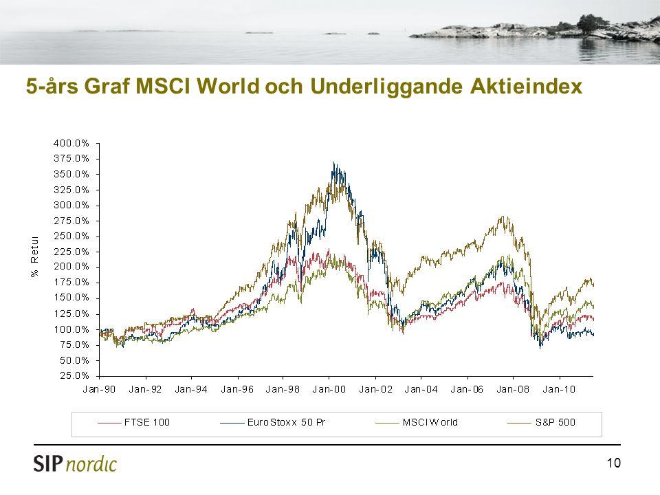 5-års Graf MSCI World och Underliggande Aktieindex