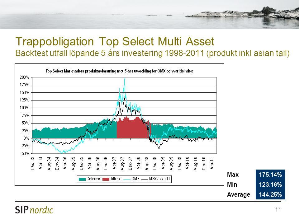 Trappobligation Top Select Multi Asset Backtest utfall löpande 5 års investering 1998-2011 (produkt inkl asian tail)