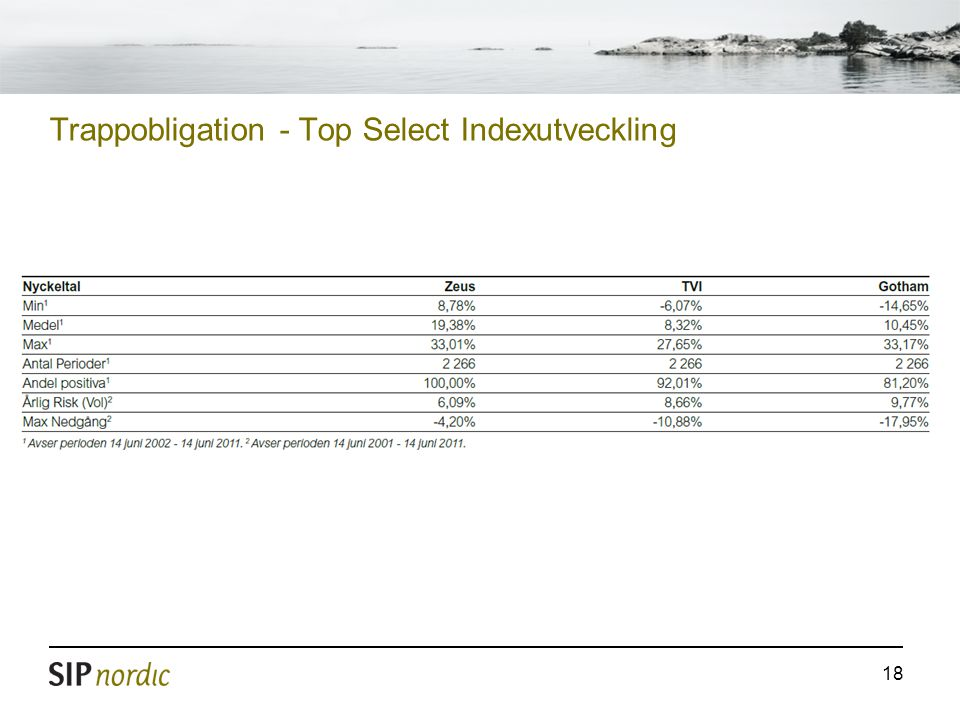 Trappobligation - Top Select Indexutveckling
