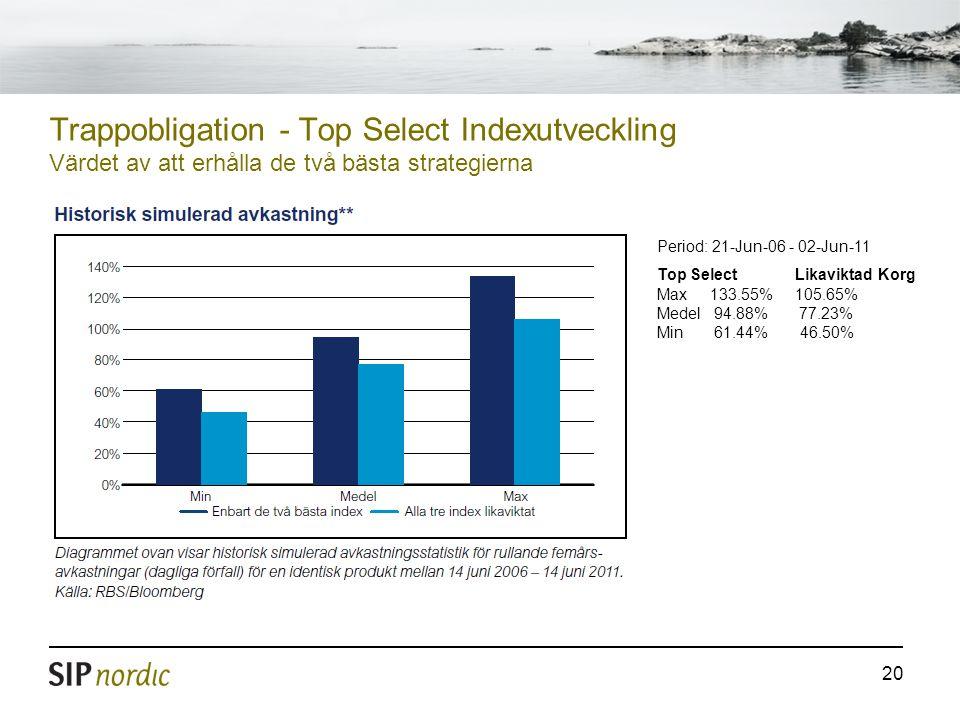 Trappobligation - Top Select Indexutveckling Värdet av att erhålla de två bästa strategierna