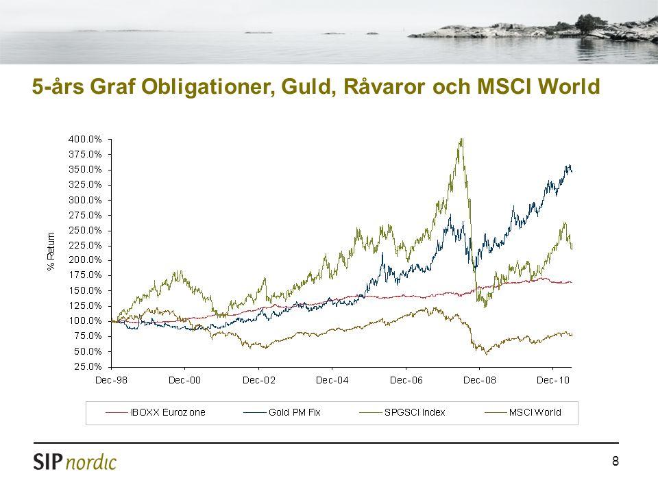 5-års Graf Obligationer, Guld, Råvaror och MSCI World