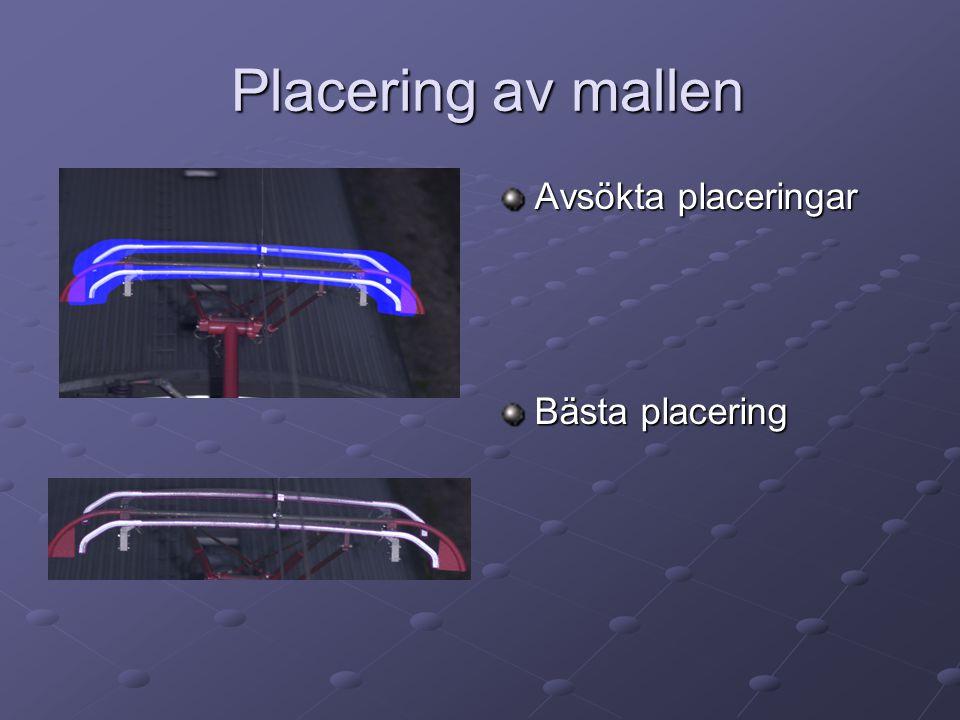 Placering av mallen Avsökta placeringar Bästa placering