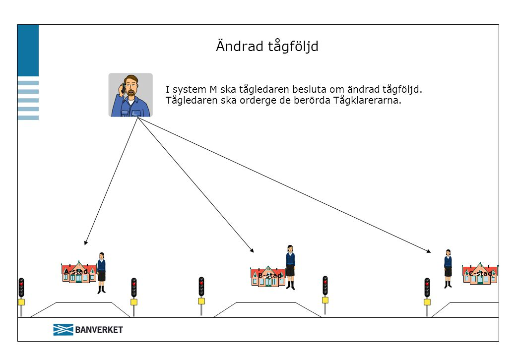 Ändrad tågföljd I system M ska tågledaren besluta om ändrad tågföljd. Tågledaren ska orderge de berörda Tågklarerarna.