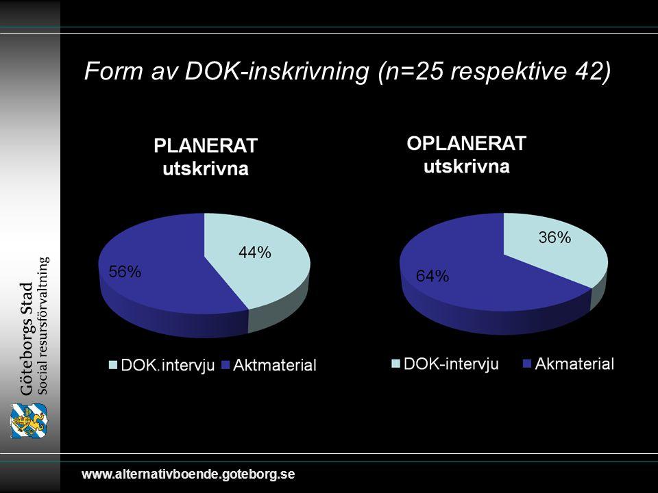 Form av DOK-inskrivning (n=25 respektive 42)
