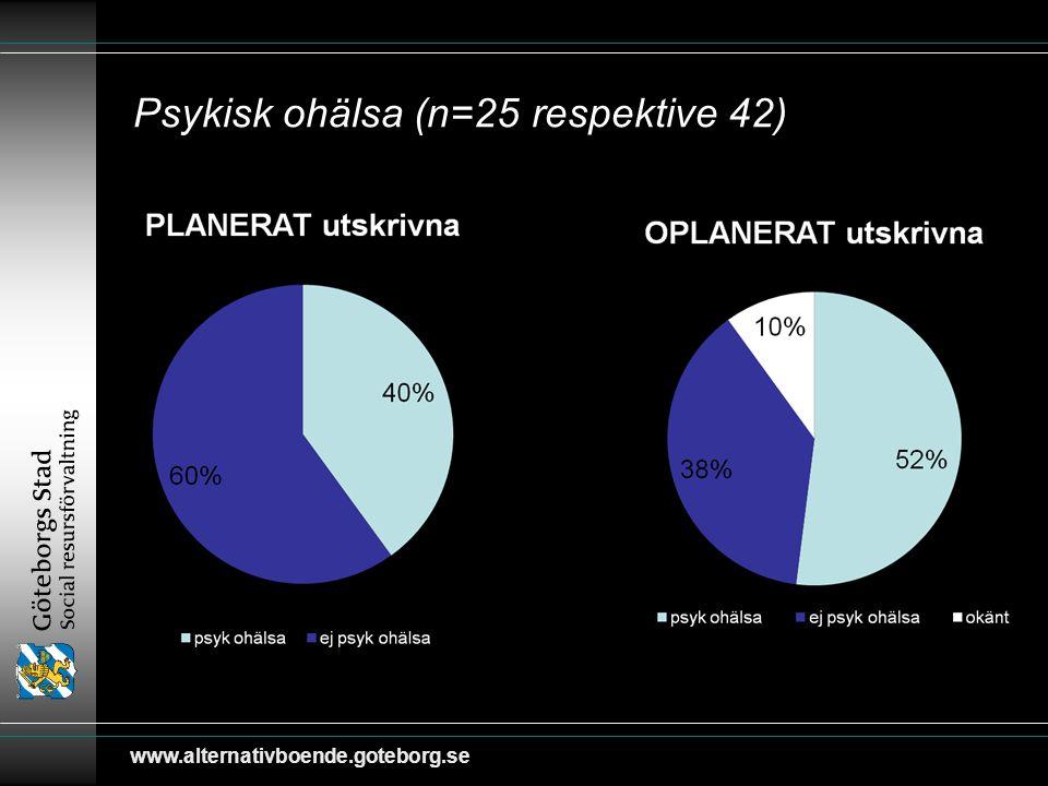 Psykisk ohälsa (n=25 respektive 42)