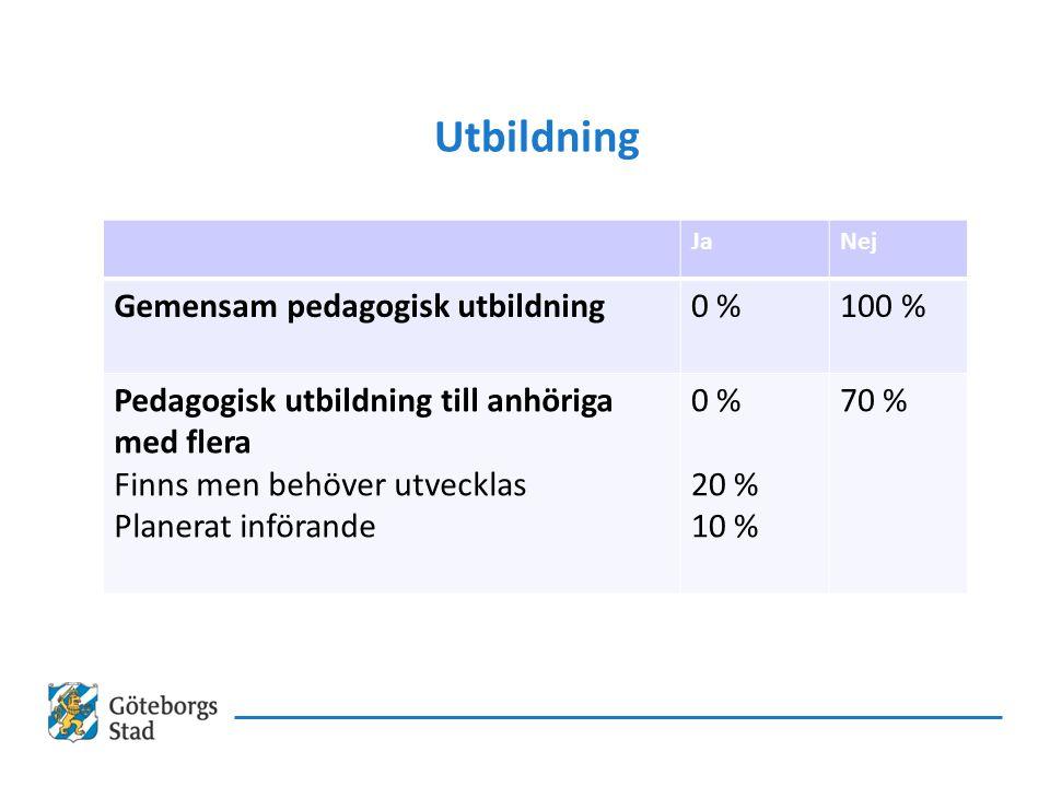 Utbildning Gemensam pedagogisk utbildning 0 % 100 %