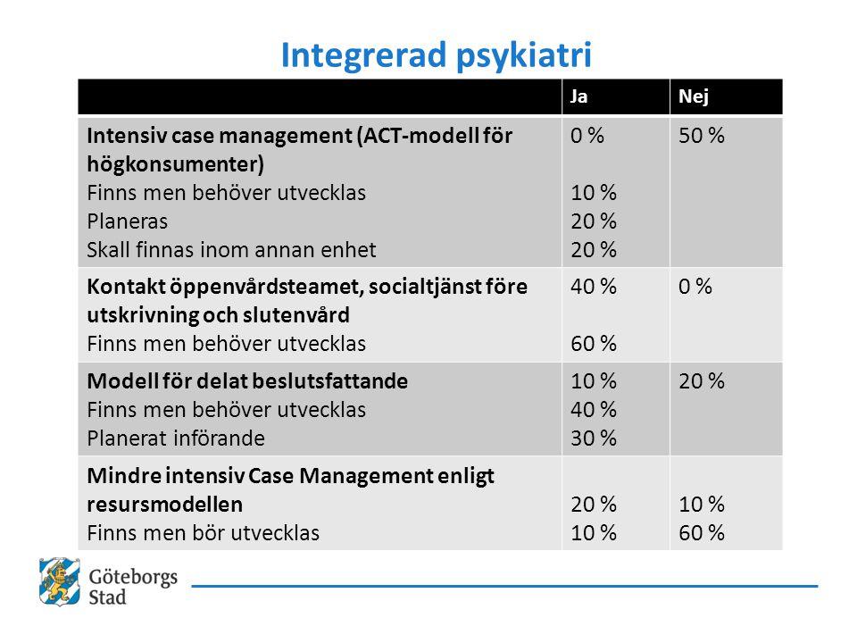Integrerad psykiatri Ja. Nej. Intensiv case management (ACT-modell för högkonsumenter) Finns men behöver utvecklas.