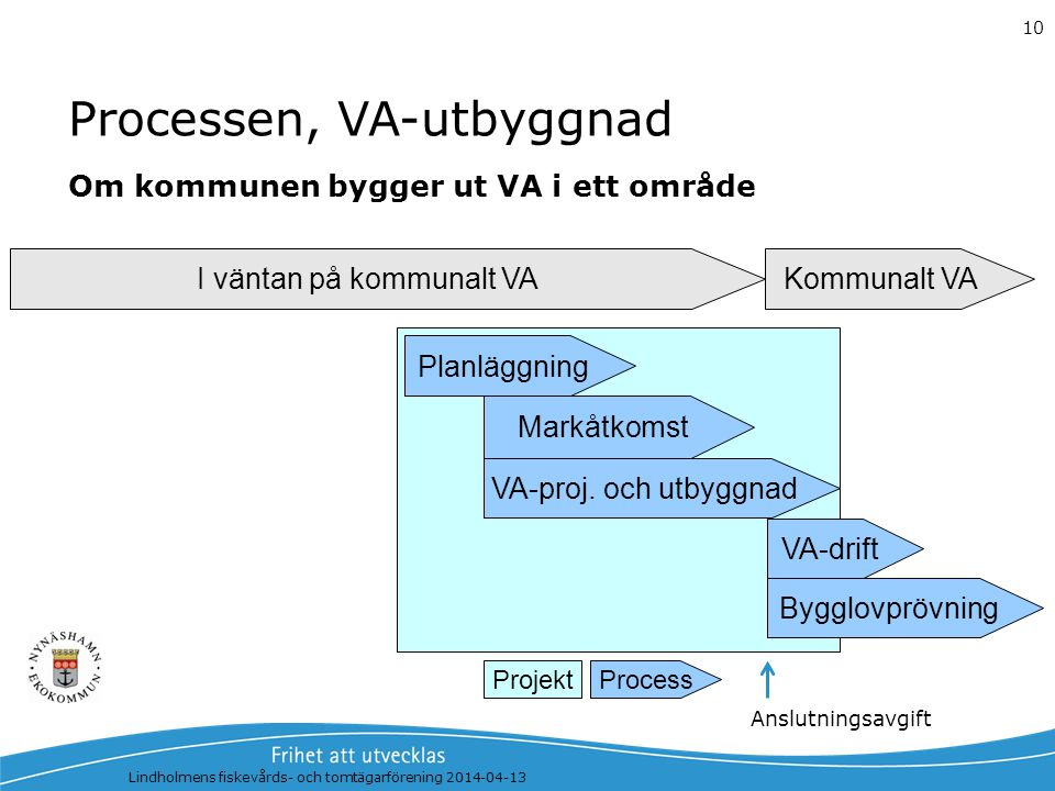 Processen, VA-utbyggnad
