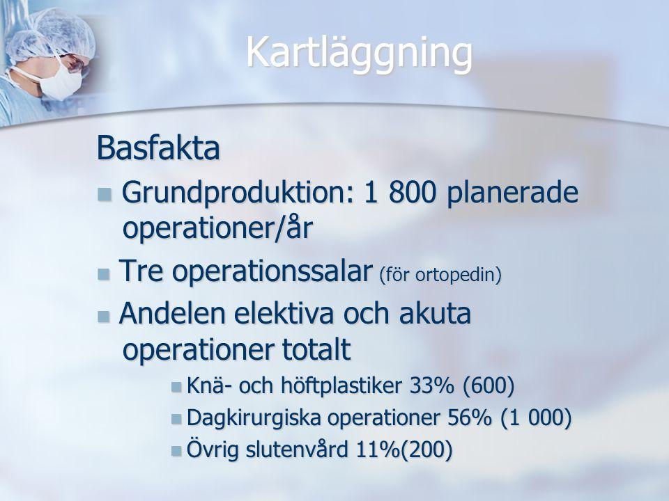 Kartläggning Basfakta Grundproduktion: 1 800 planerade operationer/år