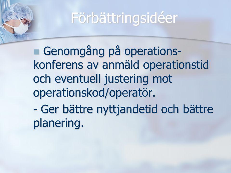 Förbättringsidéer Genomgång på operations-konferens av anmäld operationstid och eventuell justering mot operationskod/operatör.