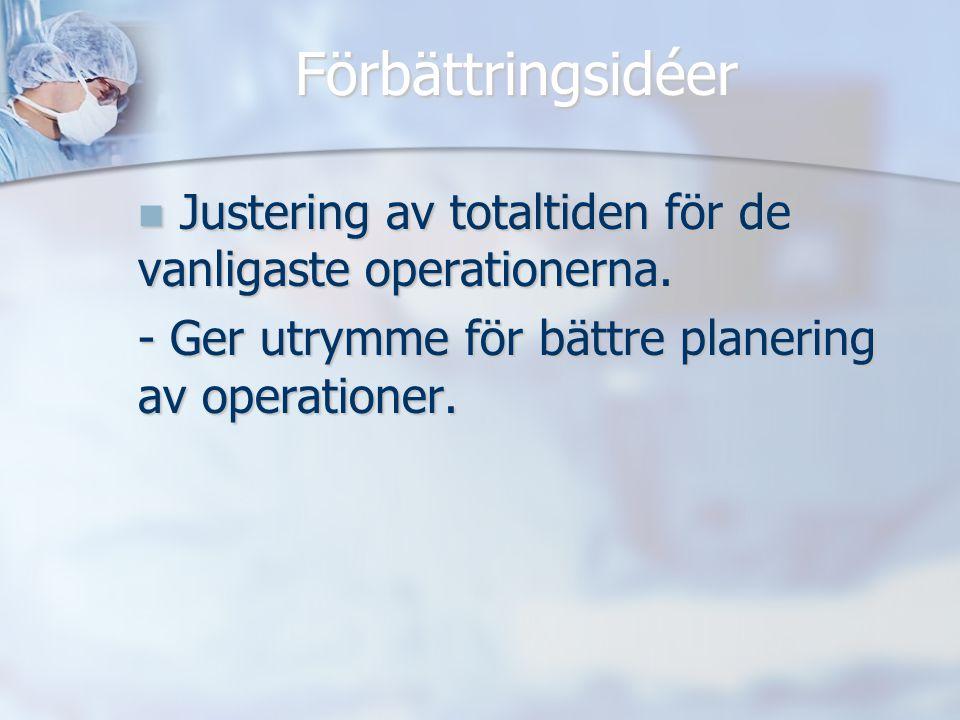 Förbättringsidéer Justering av totaltiden för de vanligaste operationerna.