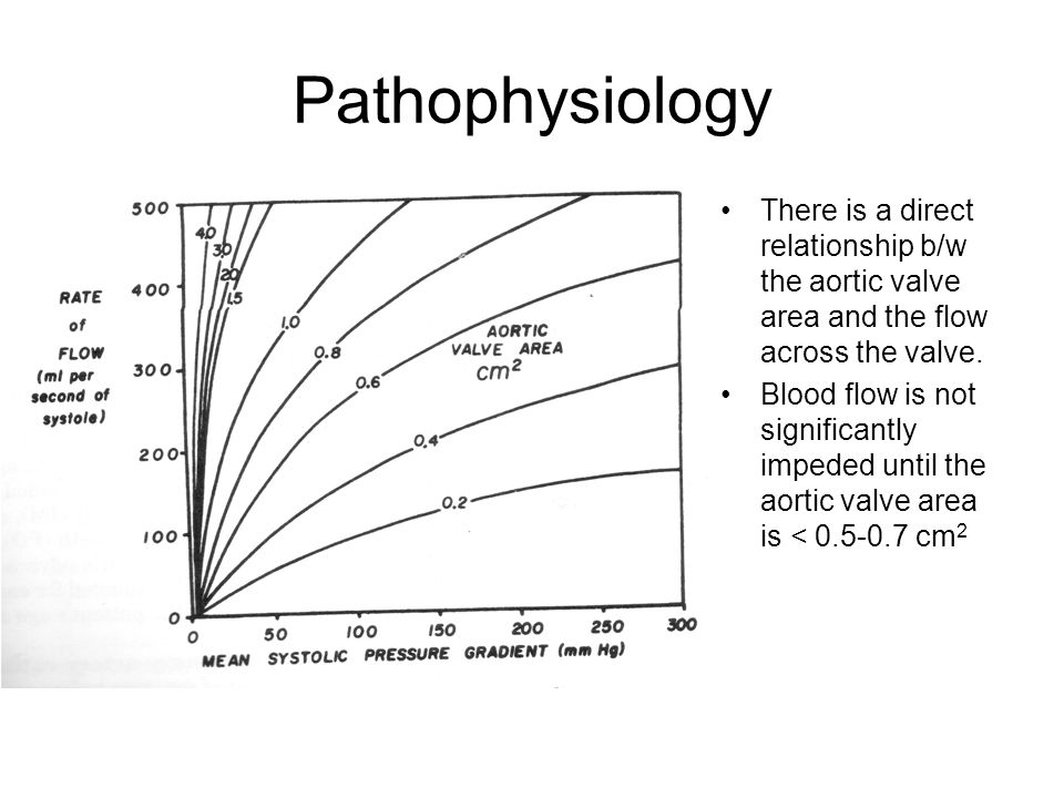 Pathophysiology There is a direct relationship b/w the aortic valve area and the flow across the valve.