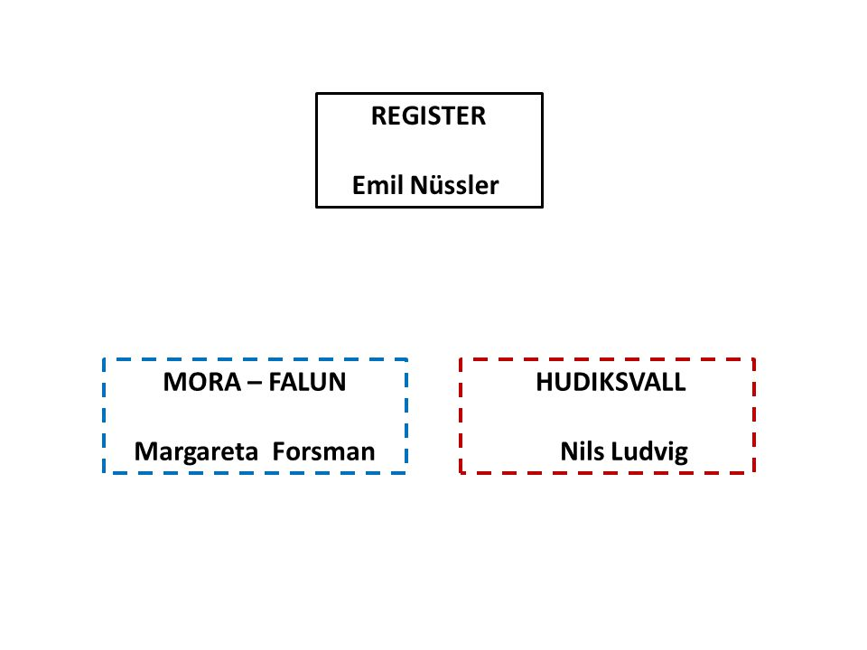 REGISTER Emil Nüssler MORA – FALUN Margareta Forsman HUDIKSVALL Nils Ludvig