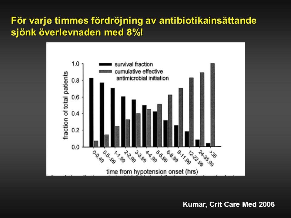 För varje timmes fördröjning av antibiotikainsättande