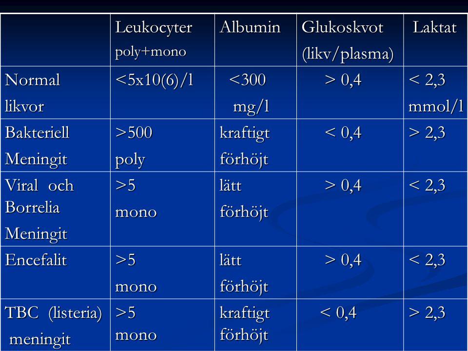 Leukocyter Albumin Glukoskvot (likv/plasma) Laktat Normal likvor