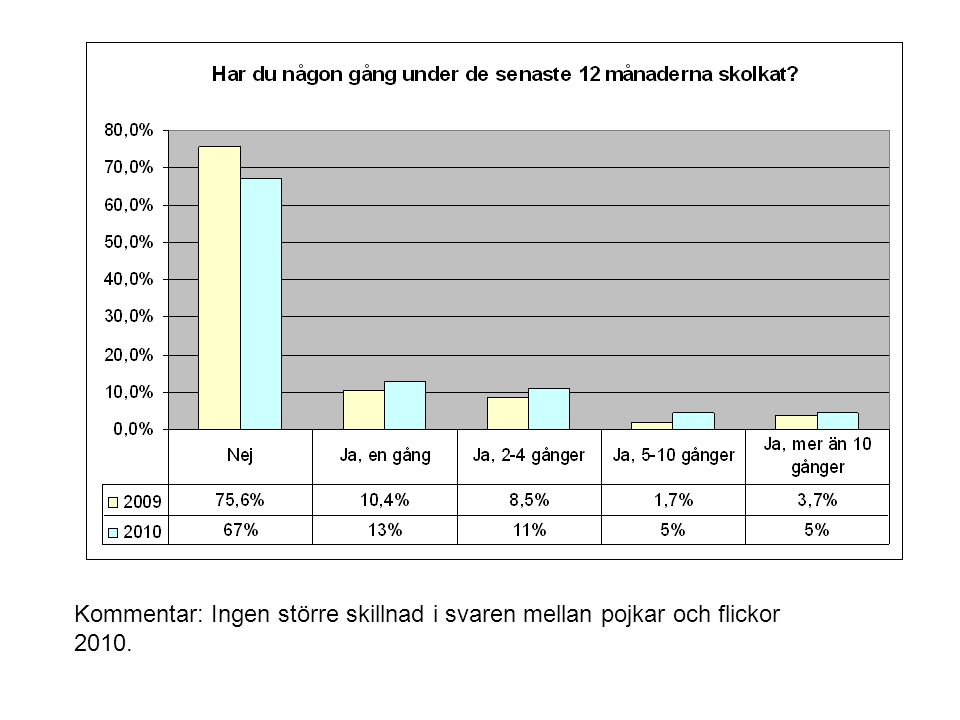 Kommentar: Ingen större skillnad i svaren mellan pojkar och flickor 2010.