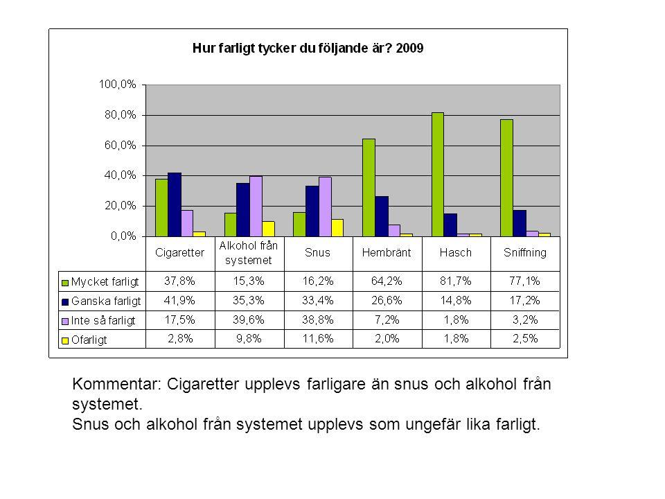 Kommentar: Cigaretter upplevs farligare än snus och alkohol från systemet.